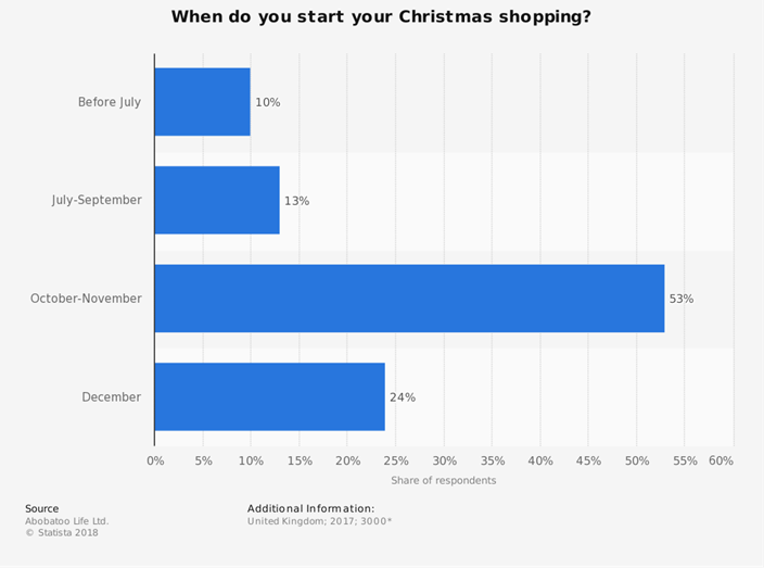 when christmas shopping starts - graph